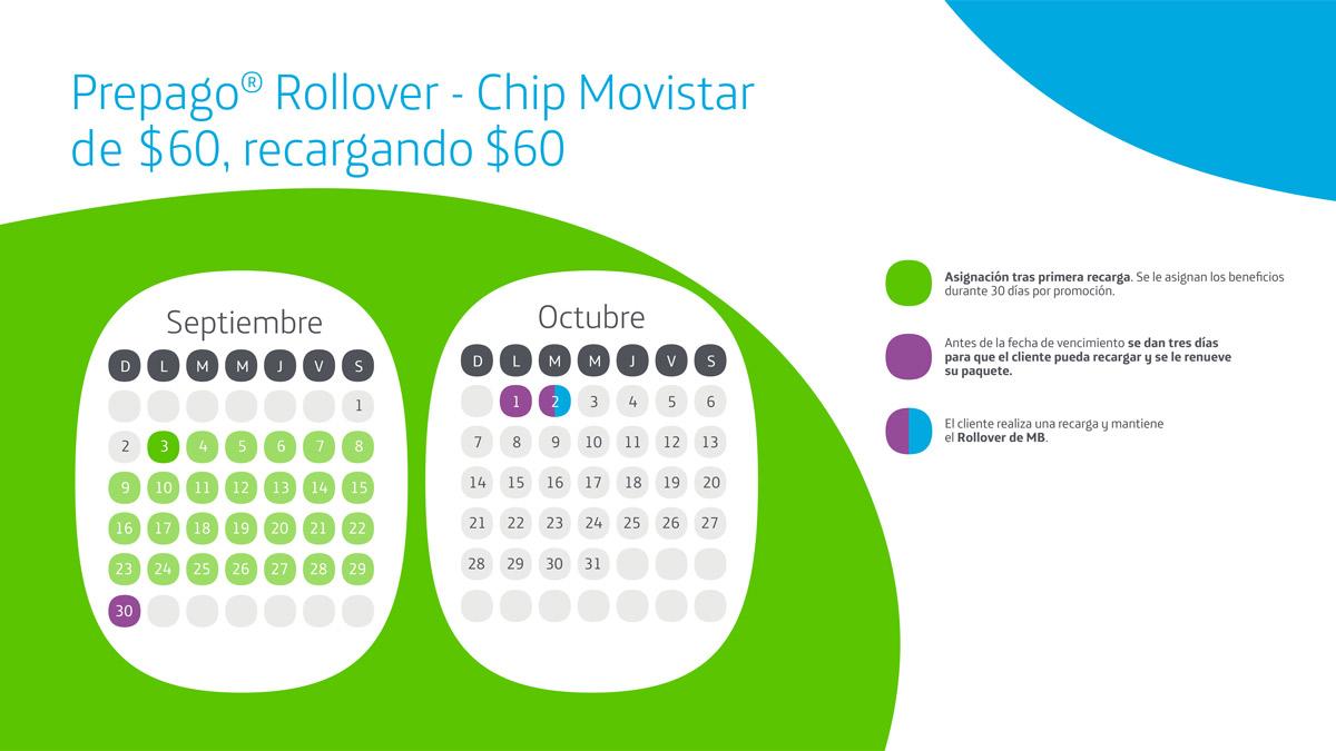 0b579ad5077 Movistar Rollover - Conserva y suma tus datos que no usaste a tu ...
