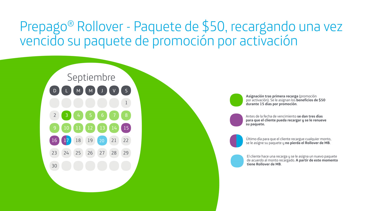 68924265d65 Movistar Prepago Rollover, Paquete de $50, recargando una vez vencido su  paquete de promoción
