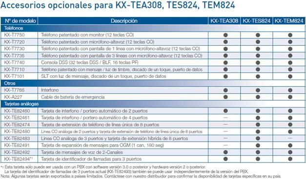 Accesorios y Facilidades para el Sistema Conmutador Panasonic KX-TES824